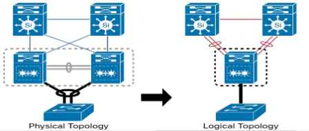 VSS Configuration for Cisco 4500 Series Switches - The Use of