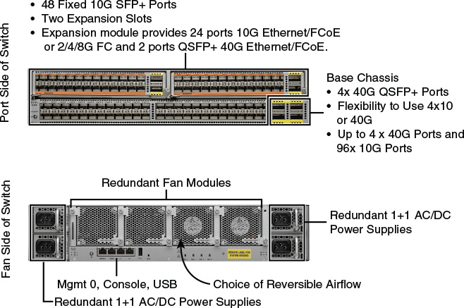 Cisco Router, Network Switches Tips