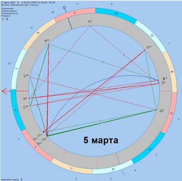 tranzit-plutona-k-lune-soedinenie-trigon-sekstil