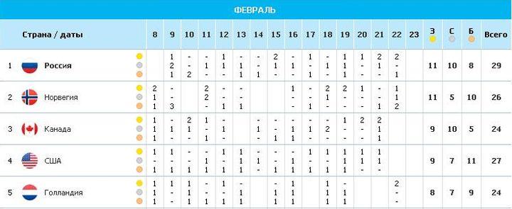 Sochi-2014: Давай Россия! Давай, давай!
