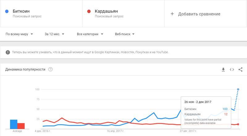 Bitcoin vs Kardashian