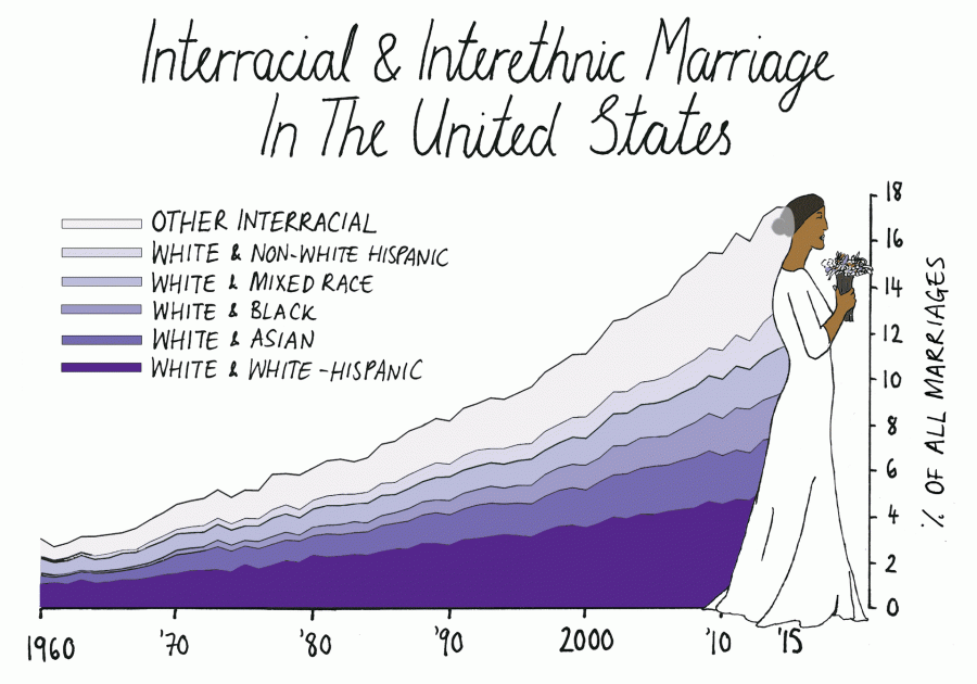Межэтнические браки и Ваше отношение к ним?