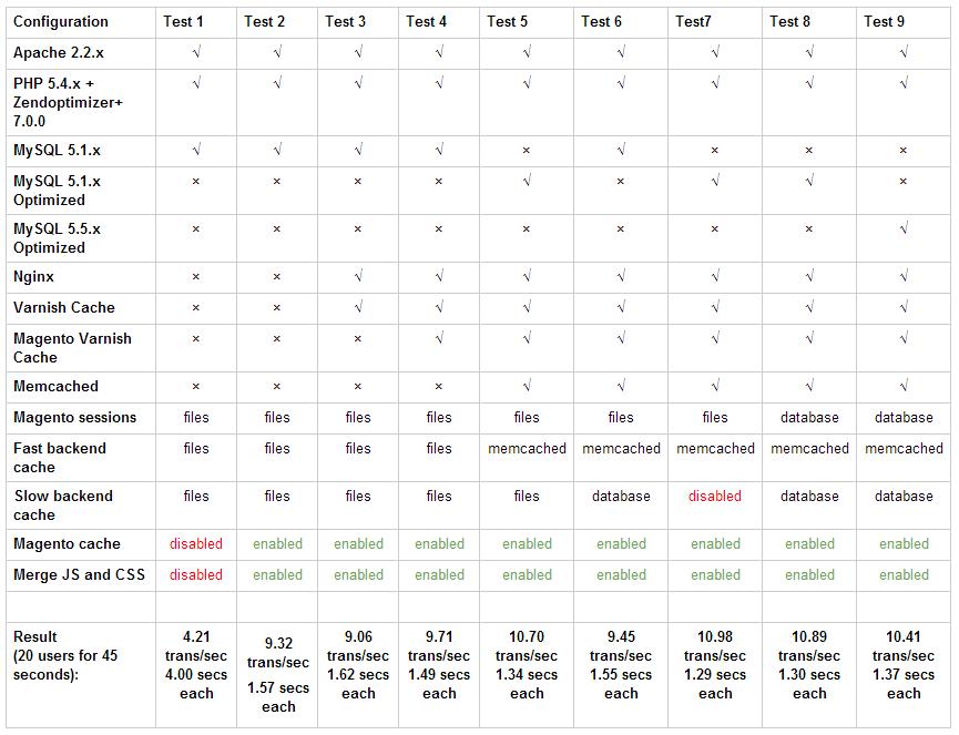 Тесты различных конфигураций серверов