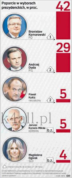 Кандидаты в президенты Польши. 2015. Выборы.