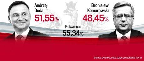 Дуда президент Польши