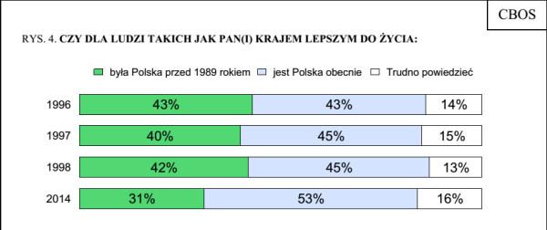 динамика отношения к ПНР