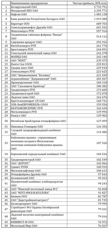 прибыльные предприятия 9 месяцев 2014 года