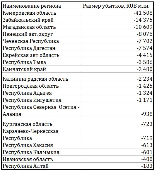 убытки мордер январь-ноябрь 2014