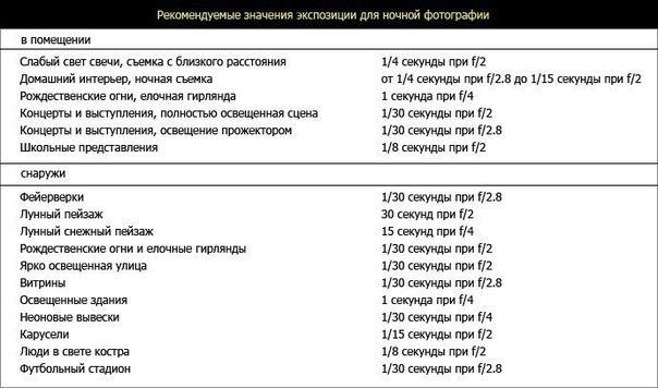 параметры фотоаппарата для съемки в помещении