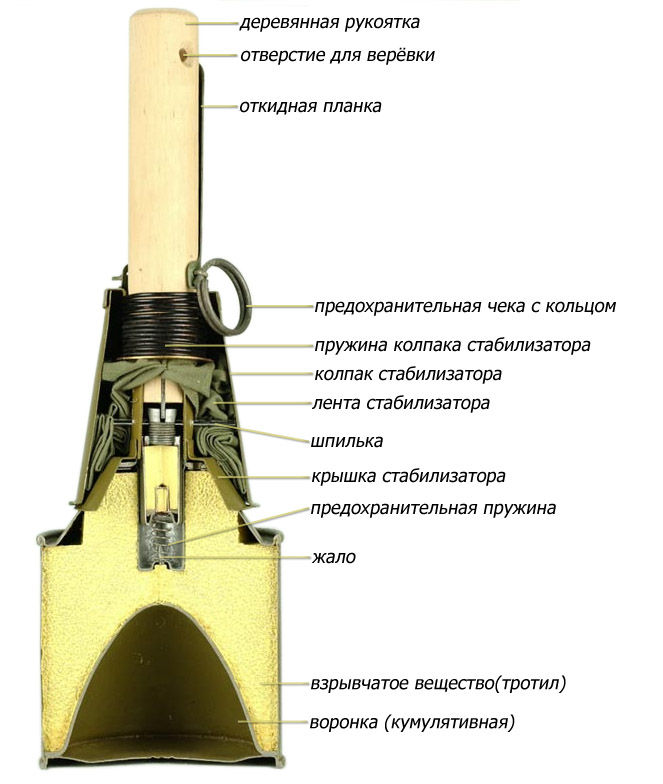рпг-43 разрез