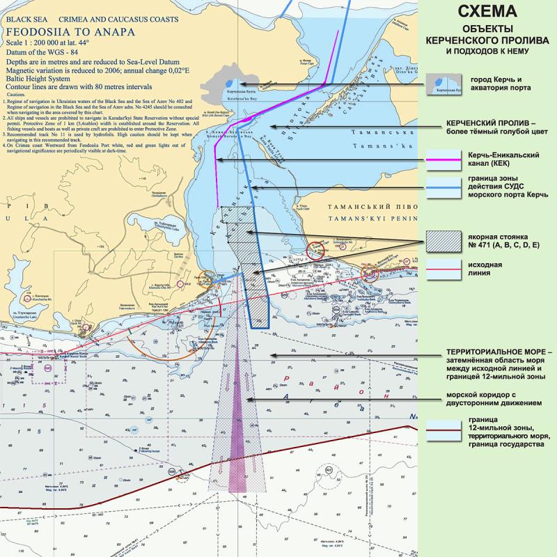 объекты в Керченском проливе
