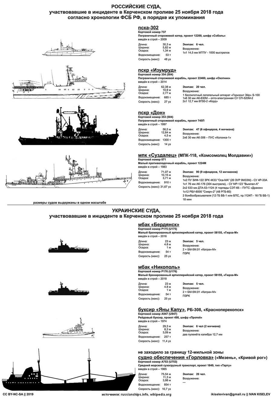 корабли керченского инцидента