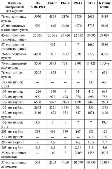 Наличие снаря в СССР 41 45