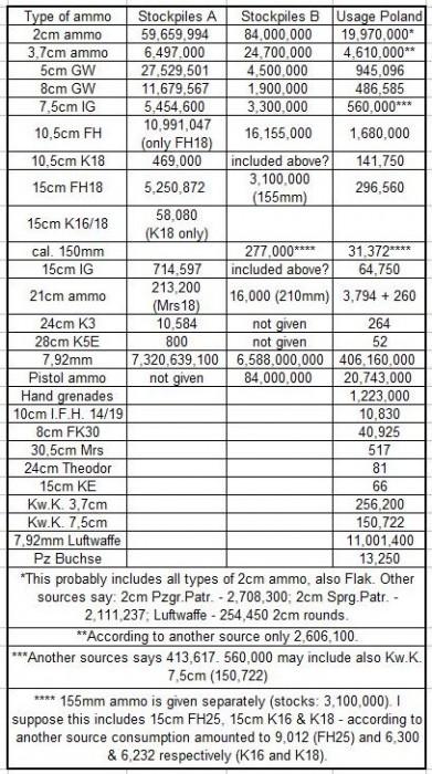 колич снаряд 1 сен 39 раз даны расх боеп в Польско