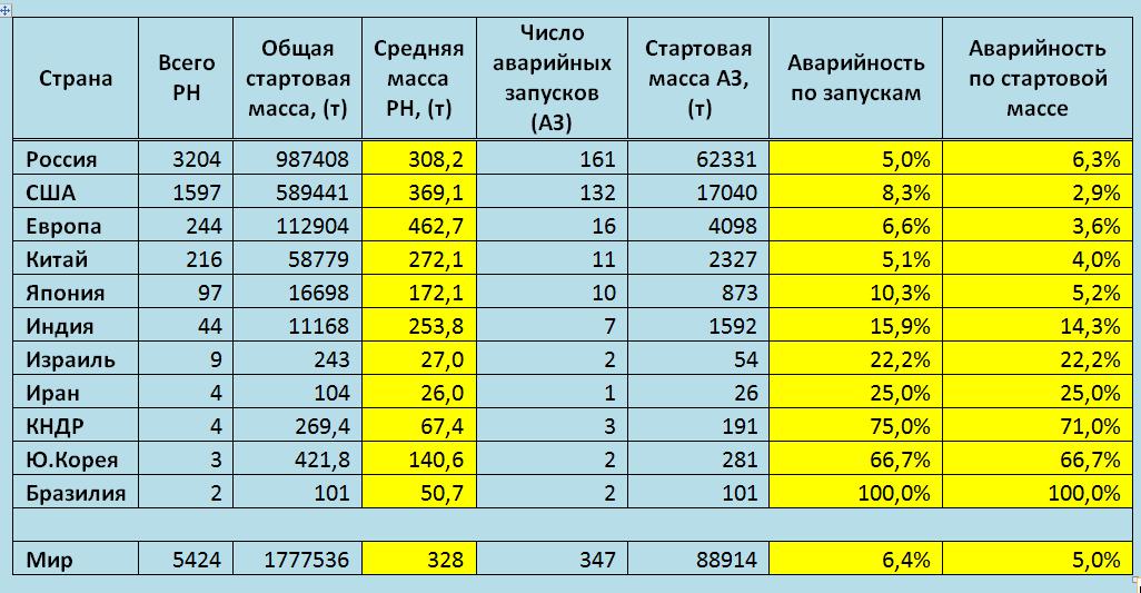 Статистика 1957-2014 гг.