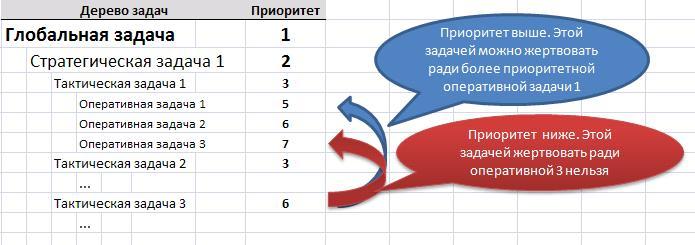 Многомерность задач