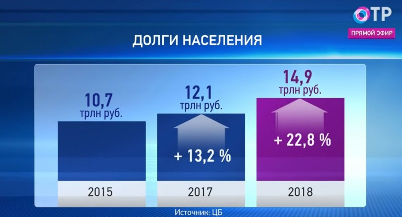 Долги населения России 2015-2018.jpg