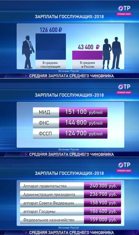 Средняя зарплата по России за 2018 год.jpg