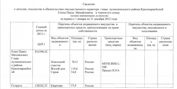 доход елина 2012