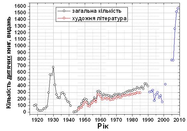 Кількість дитячих книг в Україні (УРСР) / Количество детских книг в Украине (УССР)