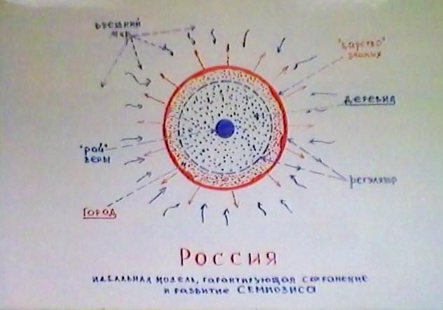 """Россия и Русский мир как """"устройство"""" для возгонки человека"""