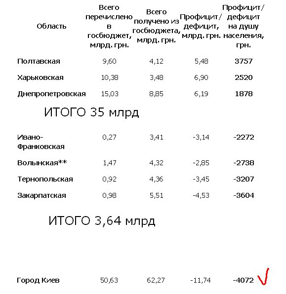 ukr_dotazii