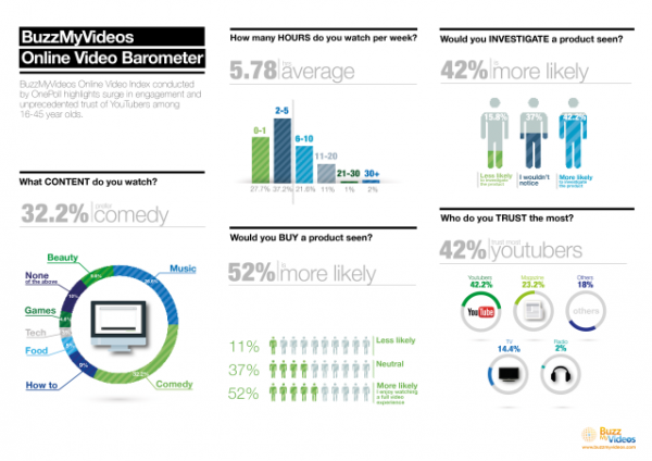 BuzzMyVideos-Online-Video-Barometer_Infographic-2-e1433438499411.png