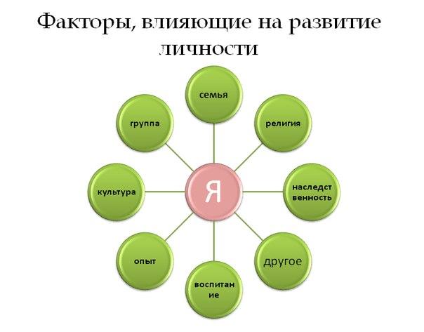 Факторы определяющие масштабы потребления природных ресурсов
