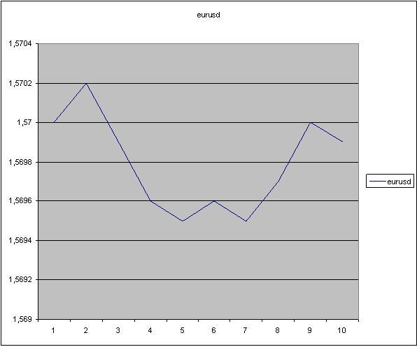 Пример ценообразования на рынке форекс форекс советники демо