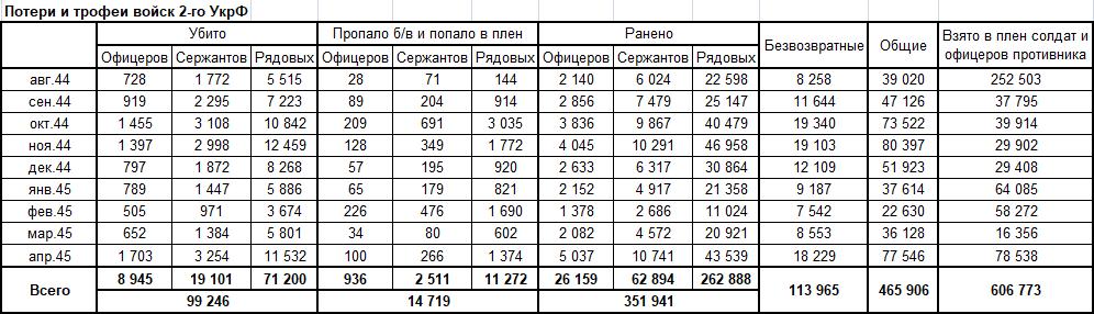 Ясско-Кишинёвская резко выделяется валом пленных при очень умеренных потерях. Хотя, картина в целом тоже скорее радует.