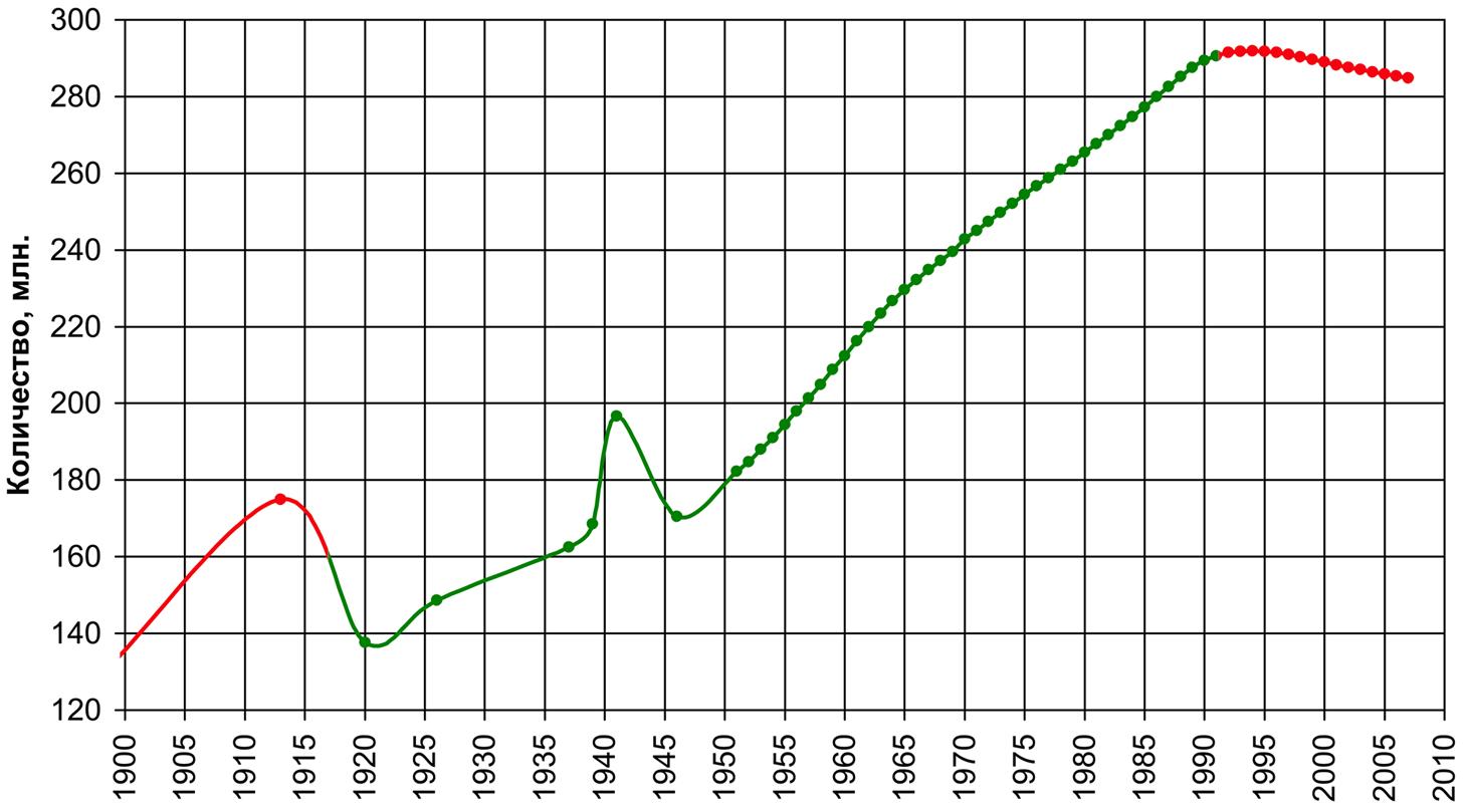 Население_СССР.png