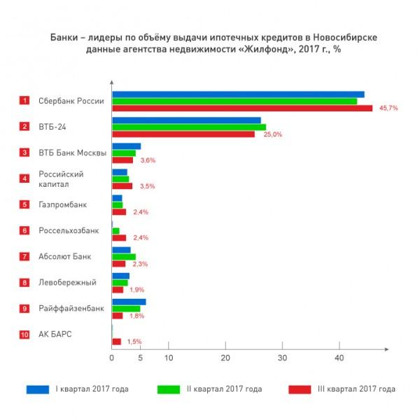 отказался рейтинг банков ипотека 2017 москва вероятно, было