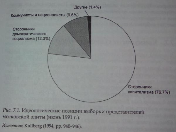 позиция московской элиты июнь 1991