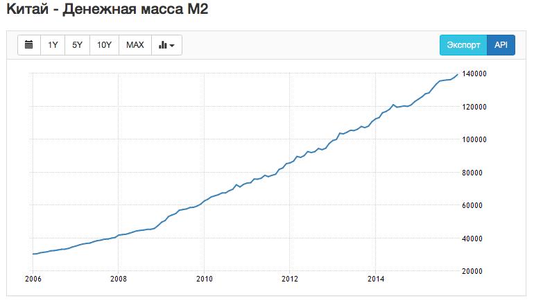 Китай агрегат М2