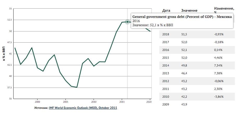 госдолг Мексики в процентах к ВВП