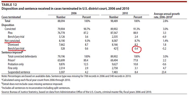 статистика федеральные преступления 2010_3_1