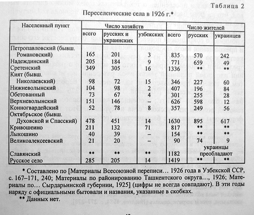 переселенческие села в 1926 г.