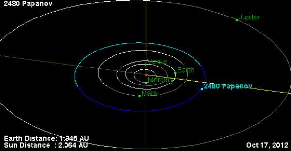 Орбита астероида N2480.png