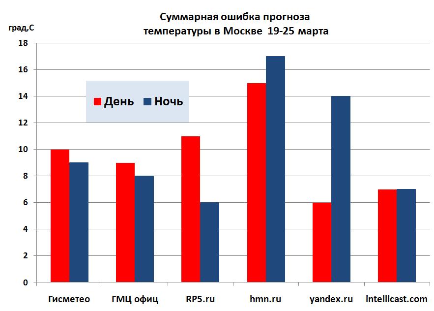 Summ_error_24_Moscow