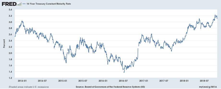 Процентные ставки по облигациям начиная с 2014 года