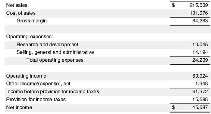 финансовый отчёт Apple за 2016 финансовый год