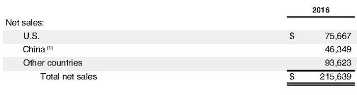 Объём продаж Apple в США, Китае и других странах