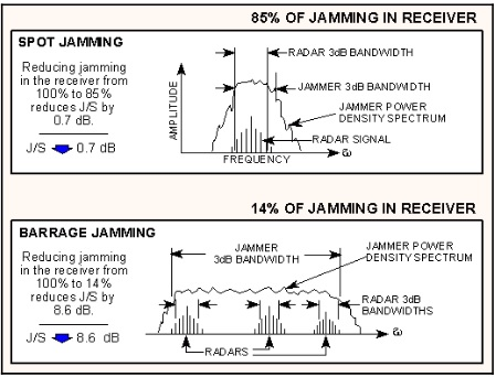 зависимость мощности РЭБ от полосы частот