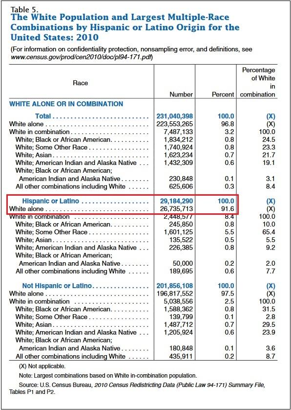 расовый состав населения сша (латиносы)