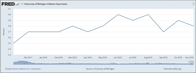 ожидаемая ирфляция