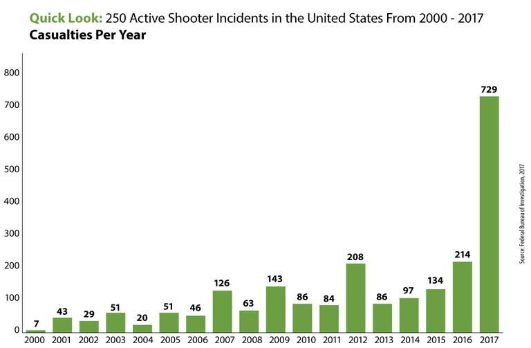 количество жертв стрельбы