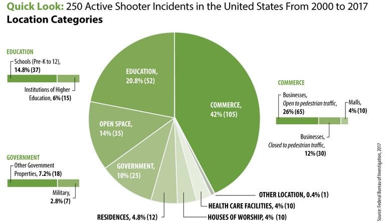 количество жертв в зависимости от места преступления