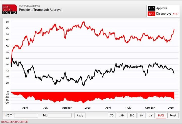 график одобрения работы Трампа