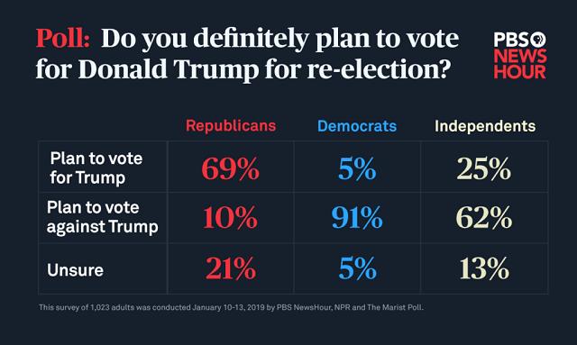 количество желающих голосовать за Трампа