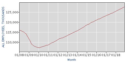 количество рабочих мест в частном секторе